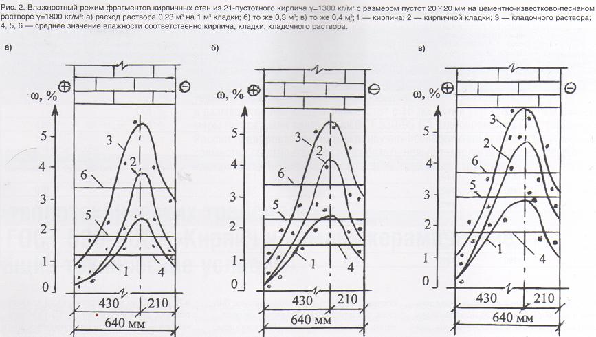 Коэффициент теплопроводности кирпичной кладки