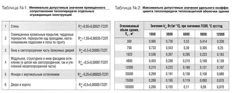 СНиП 21103-93 Склады нефти и нефтепродуктов