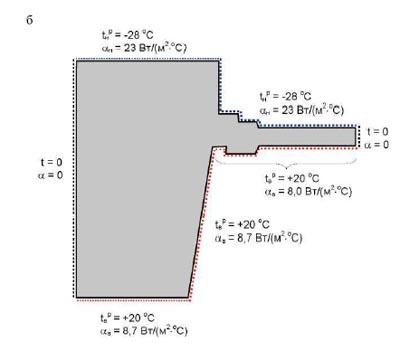 ...(а) и схема задания граничных условий (б) узла примыкания оконного блока к оконному проему: 1 - кирпичная кладка l.